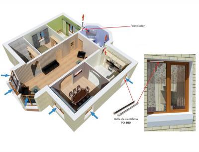 Beneficiile grilei de ventilatie pentru ferestre PO 400